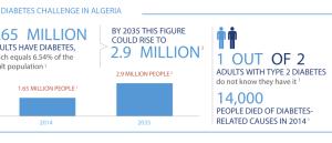 The Diabetes Challenge In Algeria