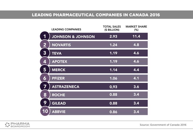 pharma companies in canada